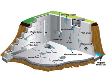 Basement Waterproofing Calgary